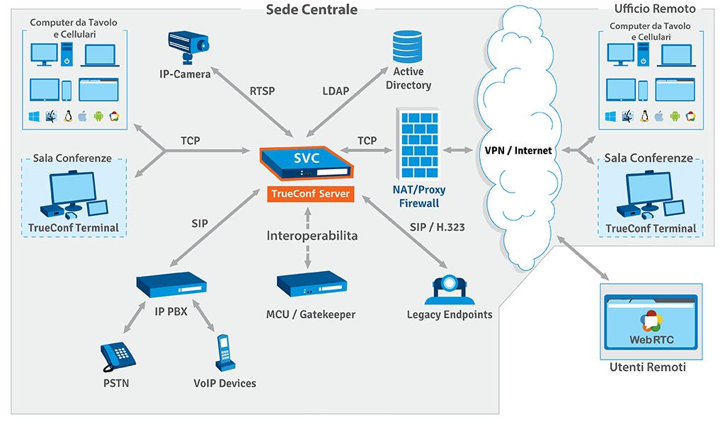 Schema del TrueConf Server